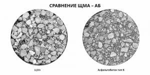 Отличие ЩМА от обычного асфальтобетона